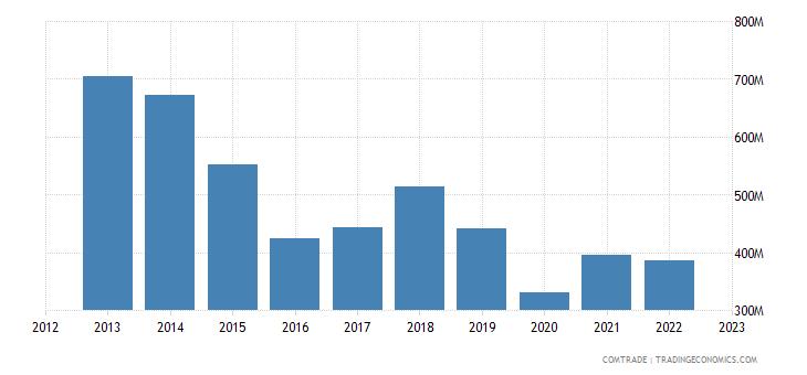 united kingdom exports kenya