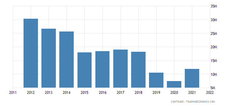 united kingdom exports liberia