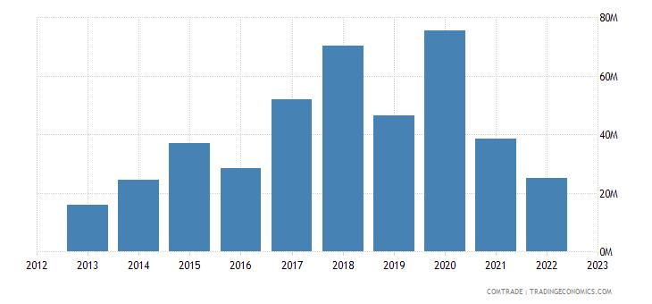 united kingdom exports mali