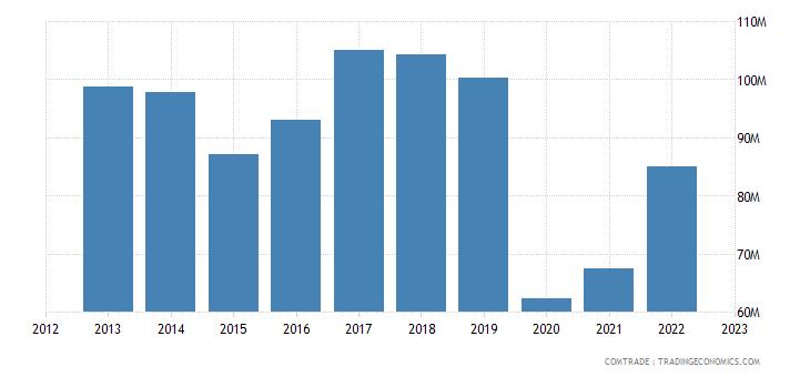 united kingdom exports mauritius