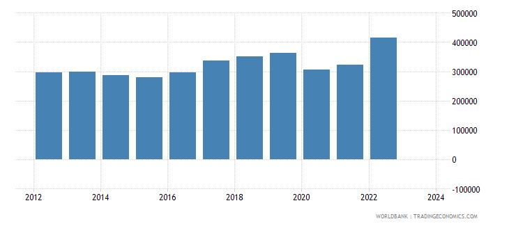 united kingdom exports merchandise customs current us$ millions wb data