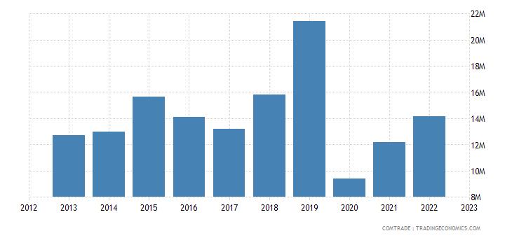 united kingdom exports nepal
