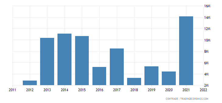 united kingdom exports niger