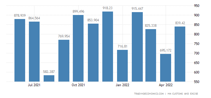 United Kingdom Exports of Aircraft Spacecraft & Related Parts