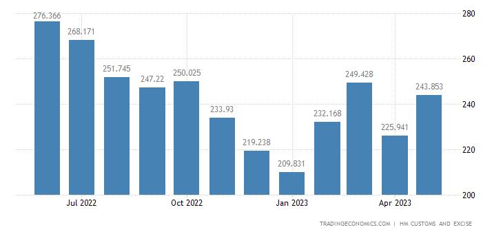 United Kingdom Exports of Aluminium & Related Articles