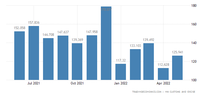 United Kingdom Exports of Apparel, Clothing - Knitted Or Crochet