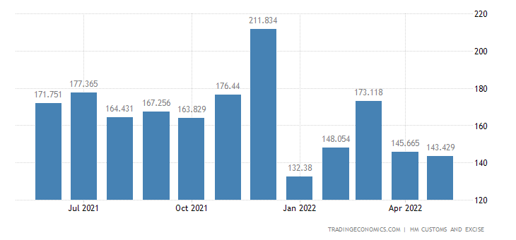 United Kingdom Exports - Apparel & Clothing - Not Knitted &Crocheted Prds.