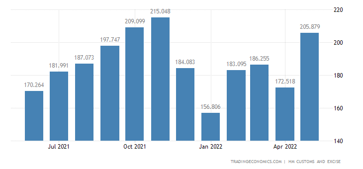 United Kingdom Exports of Books Newspapers Pictures & Related