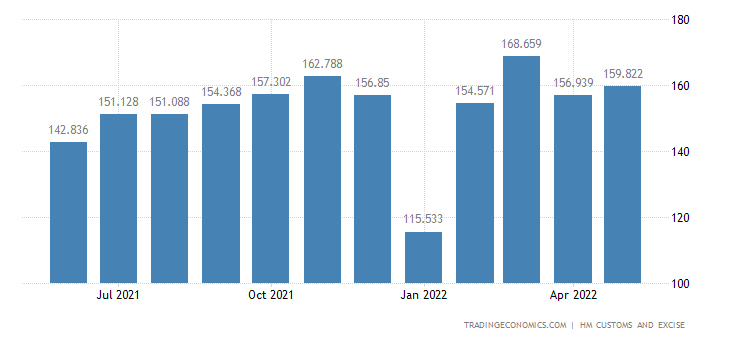 United Kingdom Exports of Cereals Flour Starch & Milk Products