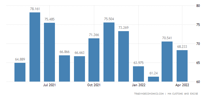 United Kingdom Exports of Clocks, Watches & Related Parts