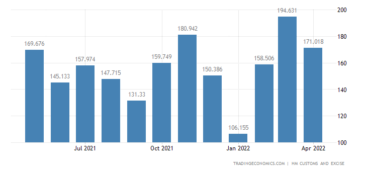 United Kingdom Exports of Copper & Related Articles