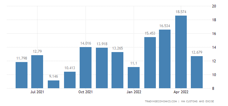 United Kingdom Exports of Cotton