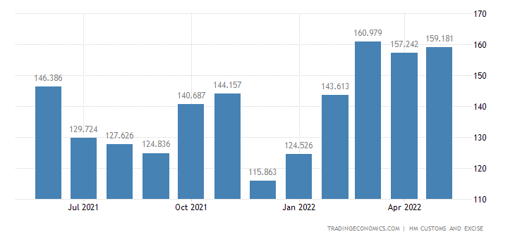 United Kingdom Exports of Dairy Natural Honey & Edible Prds. Nie