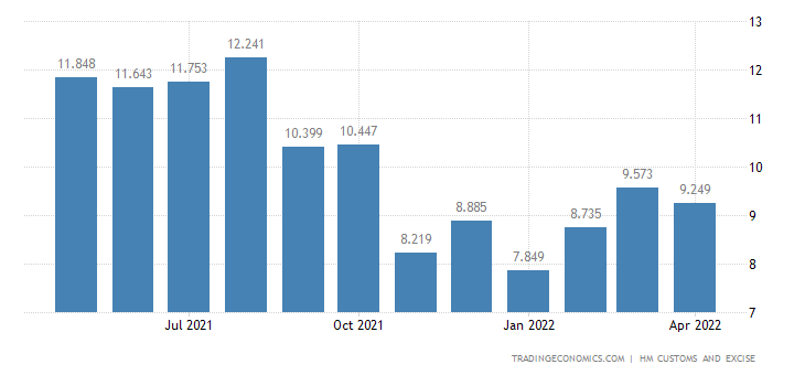 United Kingdom Exports of Edible Fruit & Nuts