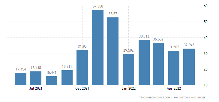 United Kingdom Exports of Edible Vegetables Certain Roots & Tub