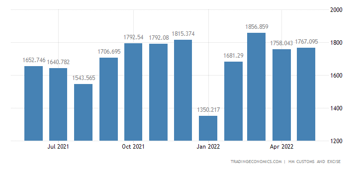 United Kingdom Exports of Electrical Machinery & Equipment & Rel