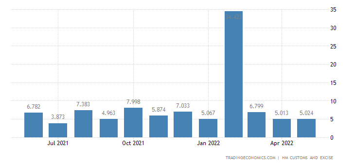 United Kingdom Exports - Explosives, Pyrotechnic, Matches & Related Prds.