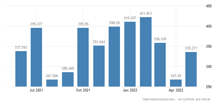 United Kingdom Exports of Extra EU - Aircraft, Spacecraft & Rela
