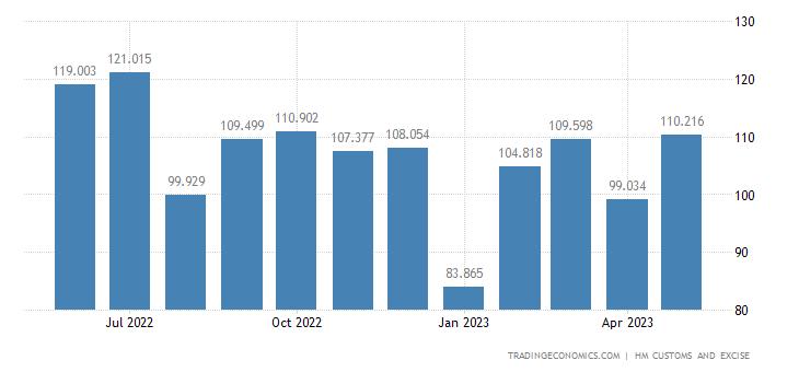 United Kingdom Exports of Extra EU - Aluminium & Related Articles