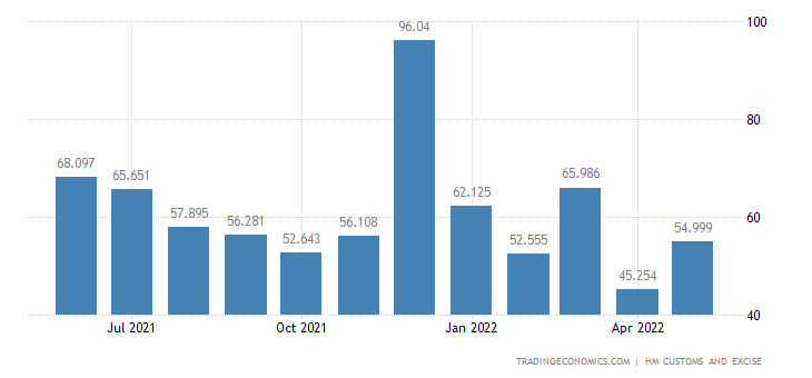 United Kingdom Exports of Extra EU - Apparel & Clothing, Knitted