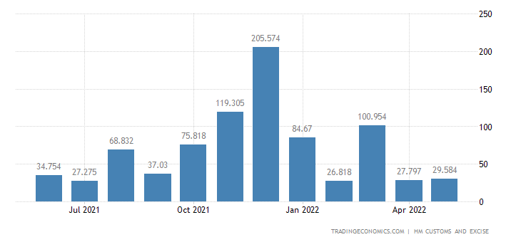 United Kingdom Exports Extra Eu - Arms & Ammunition And Related Parts & Acces.