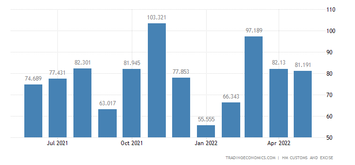 United Kingdom Exports of Extra EU - Copper & Related Articles