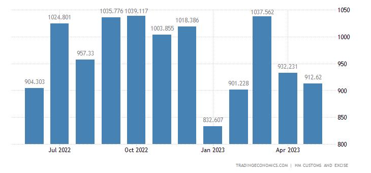 United Kingdom Exports of Extra EU - Electrical Mach. & Equipmen
