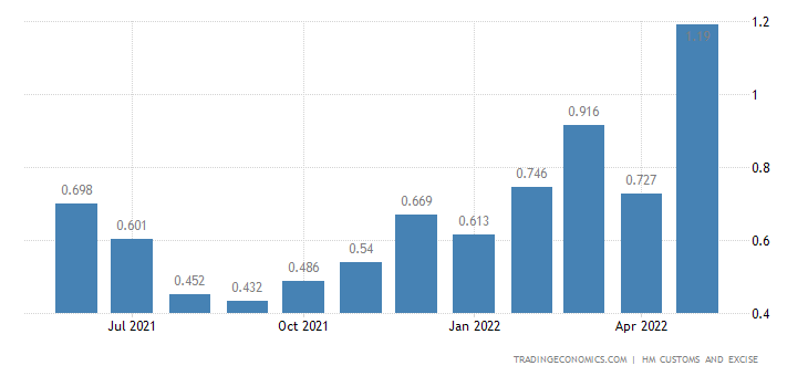 United Kingdom Exports of Extra EU - Feathers, Down, Artificial