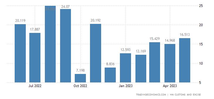 United Kingdom Exports of Extra EU - Fertilizers
