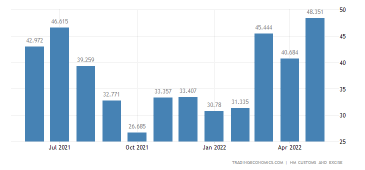 United Kingdom Exports of Extra EU - Fish & Crustaceans, Mollusc