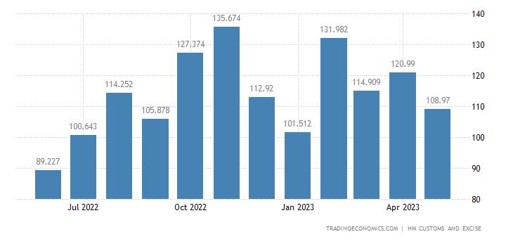 United Kingdom Exports of Extra EU - Furniture, Bedding, Mattres