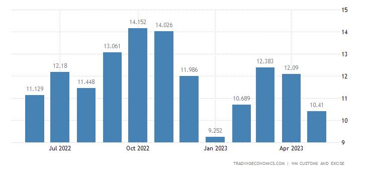United Kingdom Exports of Extra EU - Impregnated, Coated, & Lami