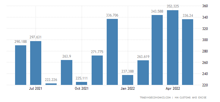 United Kingdom Exports of Extra EU - Iron & Steel