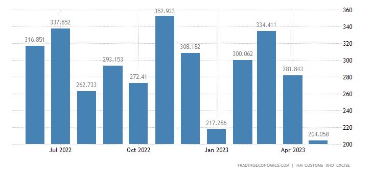 United Kingdom Exports of Extra EU - Iron & Steel