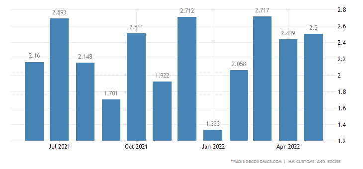 United Kingdom Exports of Extra EU - Knitted Or Crocheted Fabrics