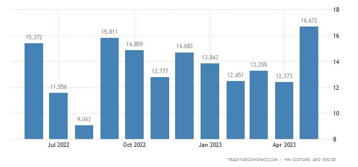 United Kingdom Exports of Extra EU - Man-made Staple Fibres