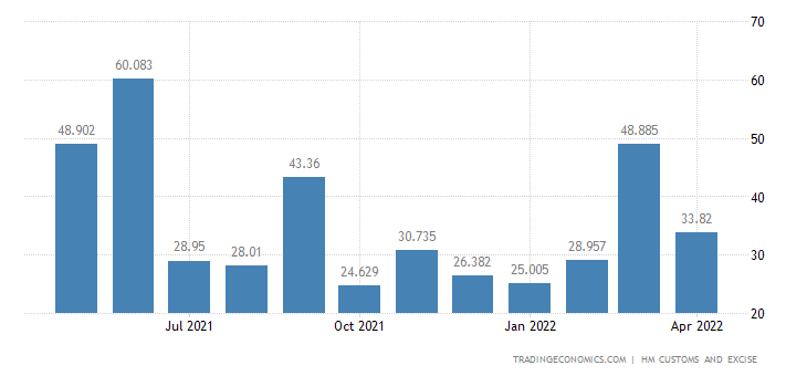 United Kingdom Exports of Extra EU - Miscellaneous Articles of B