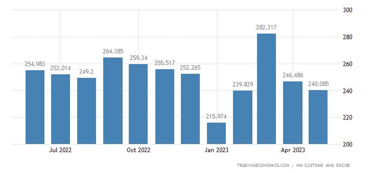 United Kingdom Exports of Extra EU - Miscellaneous Chemical Prod