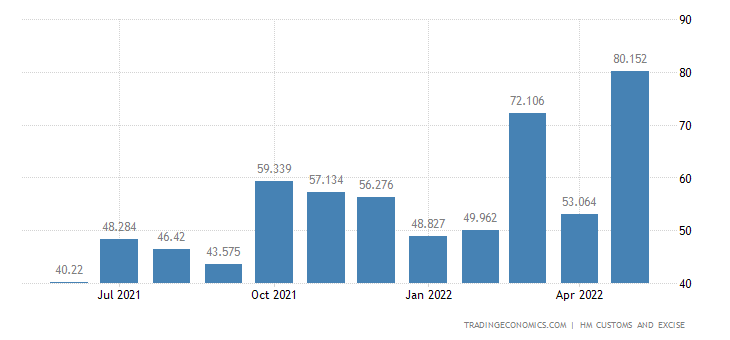 United Kingdom Exports of Extra EU - Nickel & Related Articles