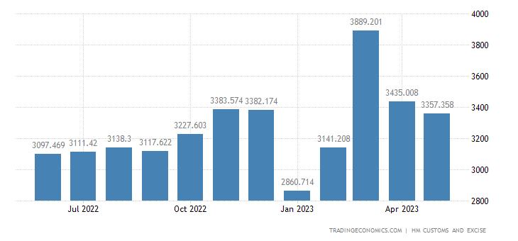 United Kingdom Exports of Extra EU - Nuclear Reactors, Boilers,
