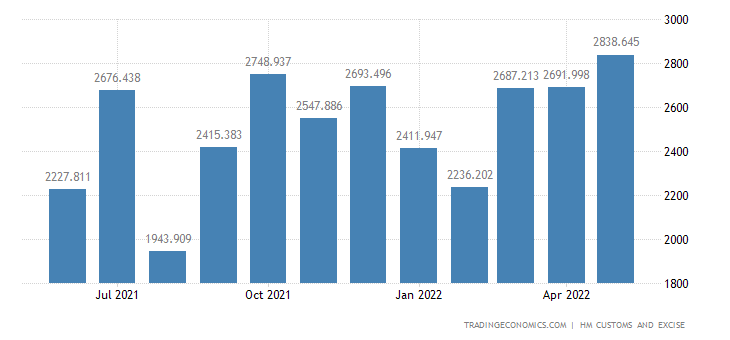 United Kingdom Exports Extra Eu - Nuclear Reactors, Boilers, & Related Mach.