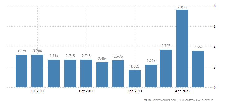 United Kingdom Exports of Extra EU - Oil Seeds & Oleaginous Frui