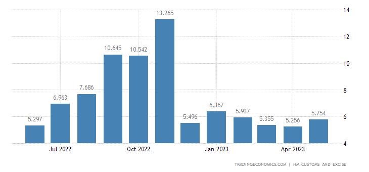 United Kingdom Exports of Extra EU - Ores, Slag & Ash