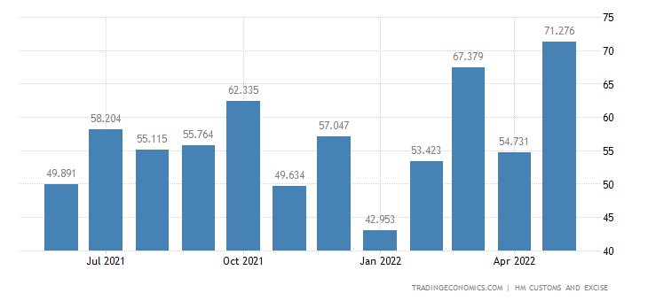 United Kingdom Exports of Extra EU - Paper & Paperboard & Relate