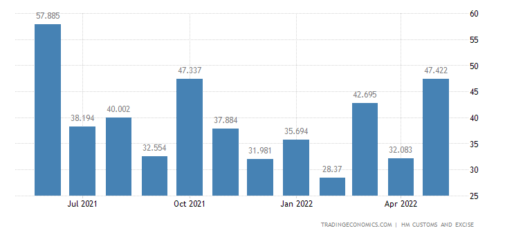 United Kingdom Exports of Extra EU - Residues & Waste from The F