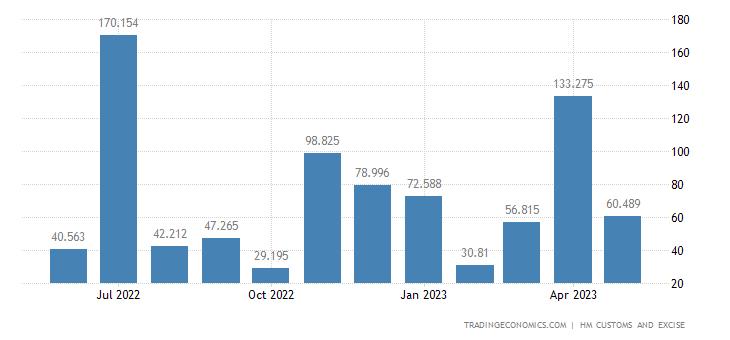 United Kingdom Exports of Extra EU - Ships Boats & Floating Str