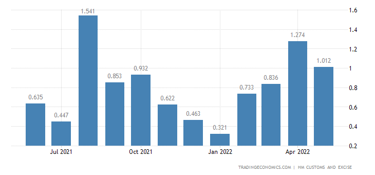 United Kingdom Exports of Extra EU - Tin & Related Articles