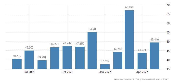 United Kingdom Exports of Extra EU - Toys, Games, Sports Eqp. &