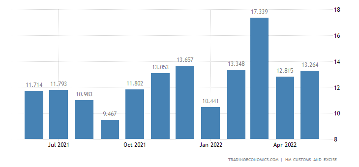 United Kingdom Exports of Extra EU - Wadding, Felt & Nonwovens,