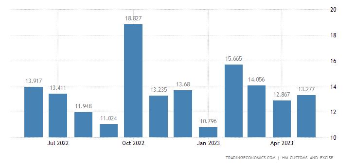 United Kingdom Exports Extra Eu - Wadding, Felt & Nonwovens, Yarns Articles
